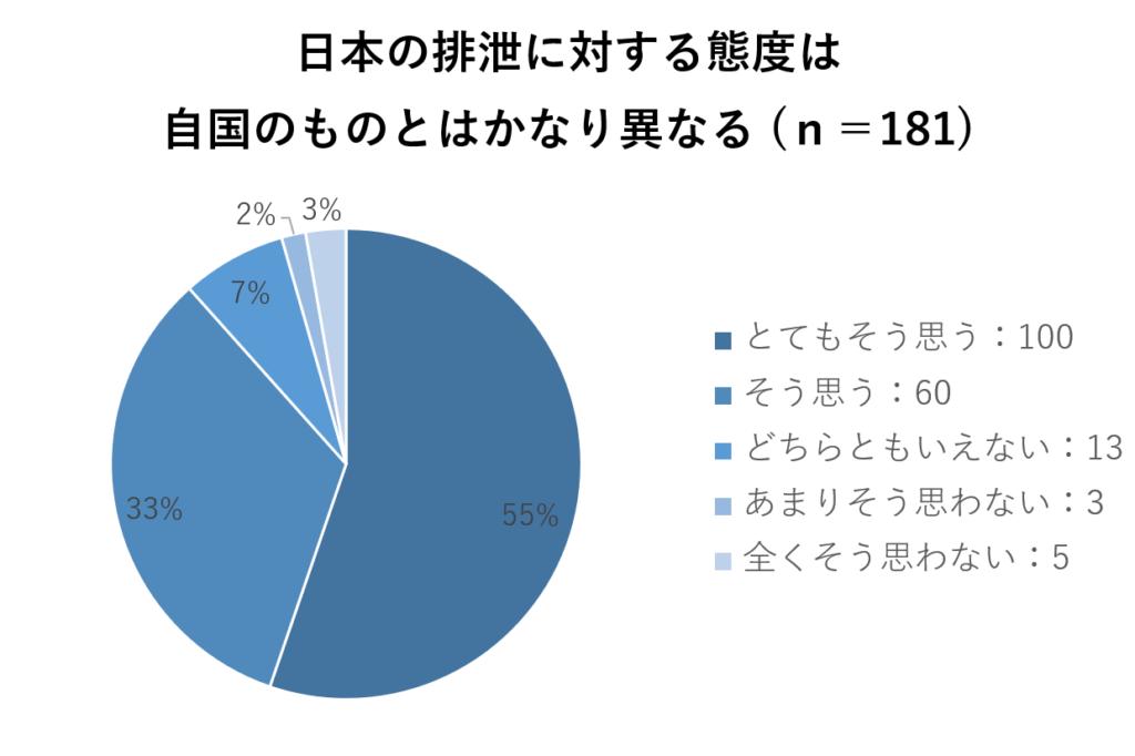海外からみた日本のトイレ文化